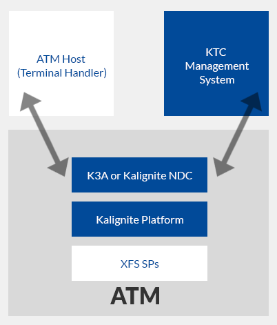 kal software diagram